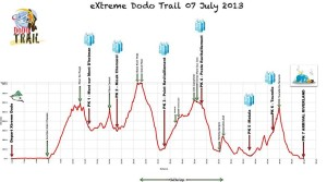 Race profile 50